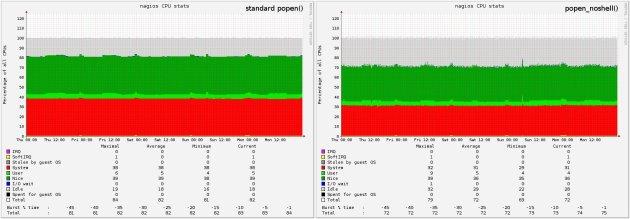 nagios-popen-noshell-benchmark-results