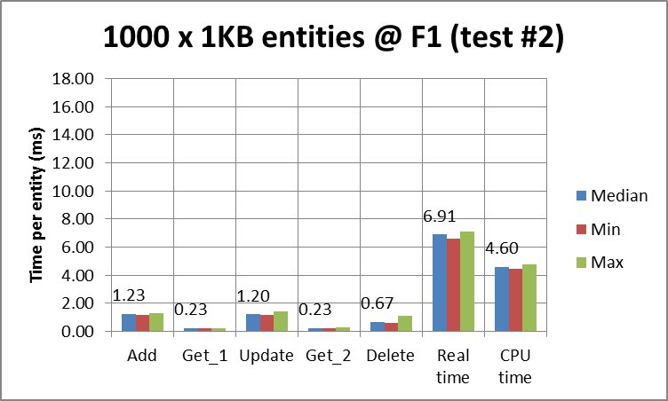 App Engine Datastore times per entity for 1000 x 1 KB entities @ F1 instance (test on another day)