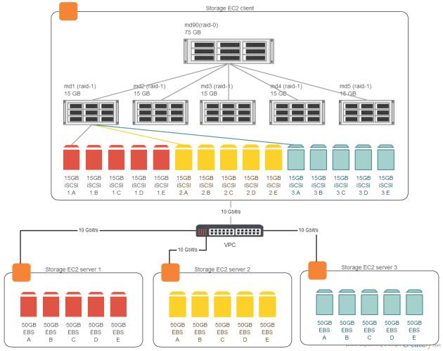 Linux md-RAID scalability on a 10 Gigabit network